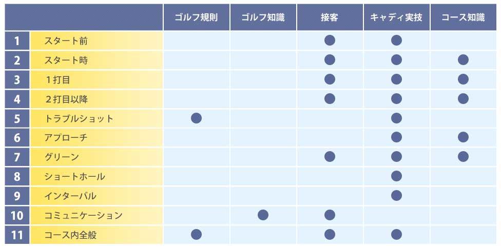 弊社の教育プログラム表